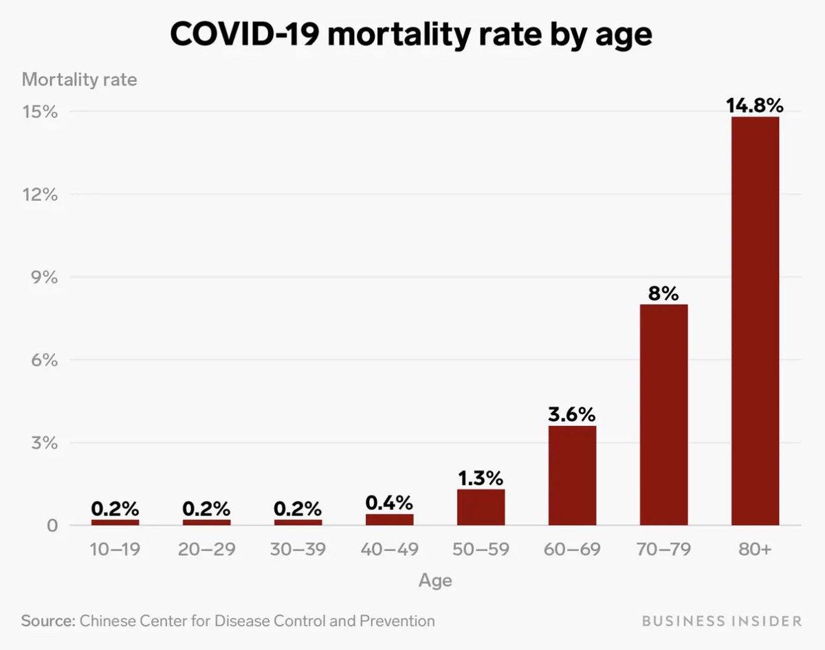 O novo coronavírus é perigoso, mas há mta desinformação.  Para pessoas até 40 anos, a taxa de mortalidade é 0,2% - a cada 1 MIL infectados, 2 morrem.  É preciso conter a doença, mas pânico não ajuda. É importante proteger os idosos, como tentamos proteger da gripe e pneumonia.