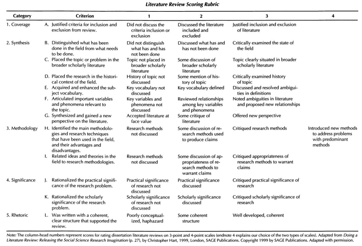 This rubric would be so much helpful for anyone writing their literature review during the isolation. @ucl @IOE_London  #phdadvice #AcademicChatter