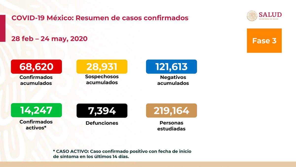Al 24 de mayo de 2020 hay 68,620 casos confirmados, 14,247 confirmados activos y 28,931 sospechosos por #COVID19. Se han registrado 121,613 negativos, 7,394 defunciones confirmadas, 595 defunciones sospechosas y fueron estudiadas 219,164 personas. 1/3
