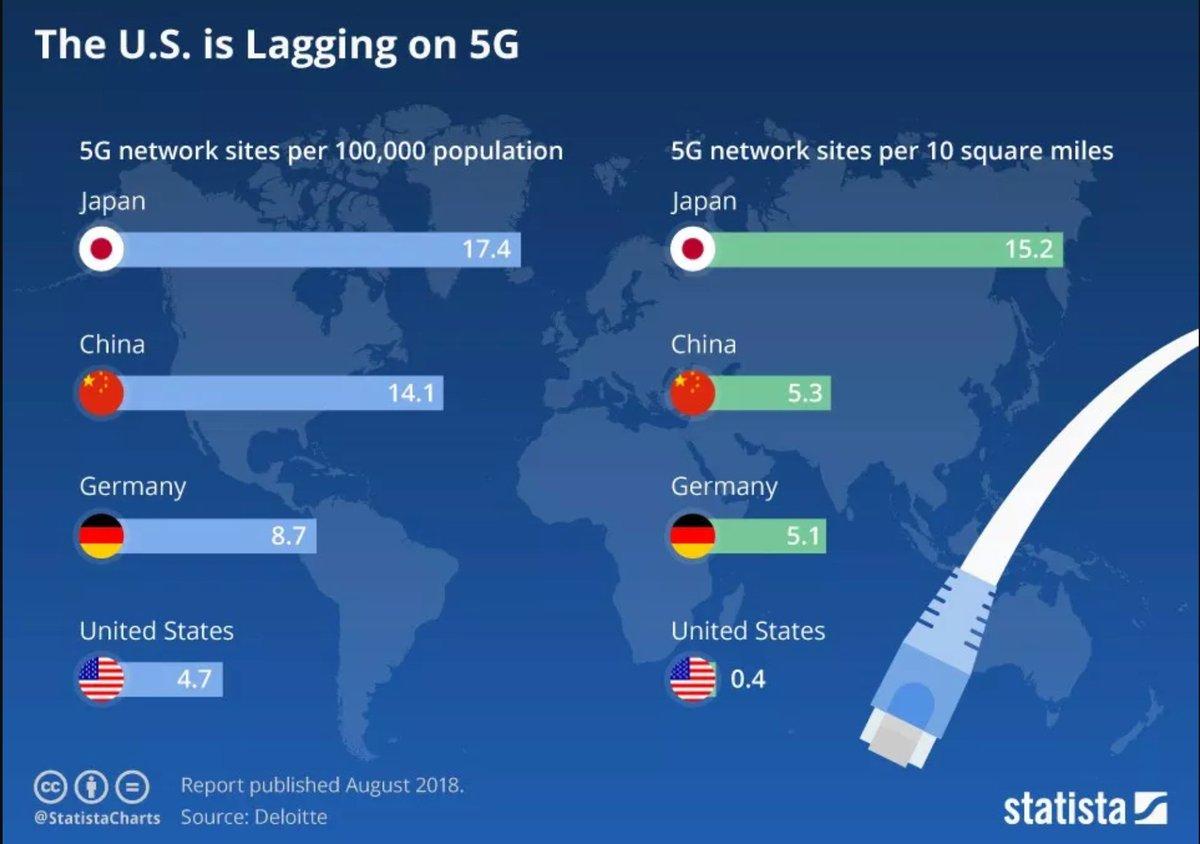 The #5G race is on >>> @wef via @MikeQuindazzi >>> #AI #IoT #Smarthomes #SmartCities #AutonomousVehicles #AR #FinTech >>>  #Infographic >>>