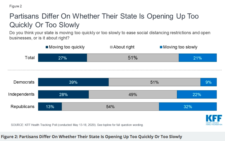 Yes, there are partisan differences over re-opening, but even Democrats are ready to go. From @KFF