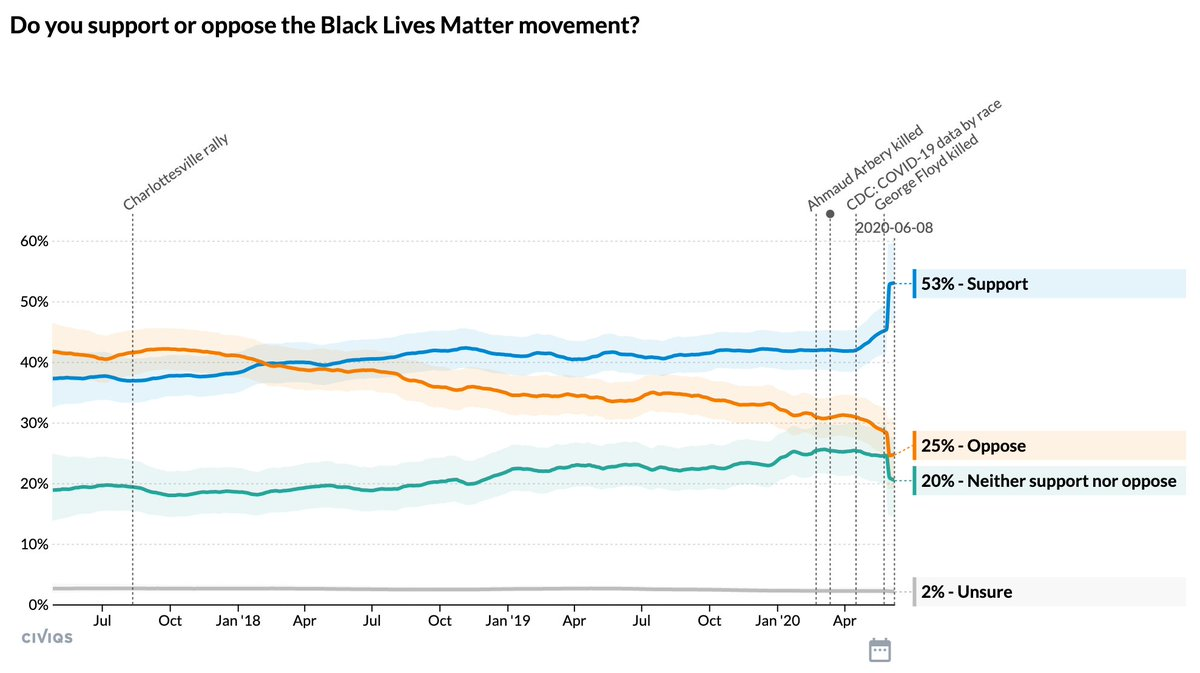 #BlackLivesMatter is the single most favorably viewed national political organization or politician in America right now.  Black Lives Matter 53% Obama 52% Trump 42% Warren 41% Biden 40% Pelosi 40% Sanders 39% Democrats 39% Schumer 36% GOP 33% Tea Party 26% McConnell 25%