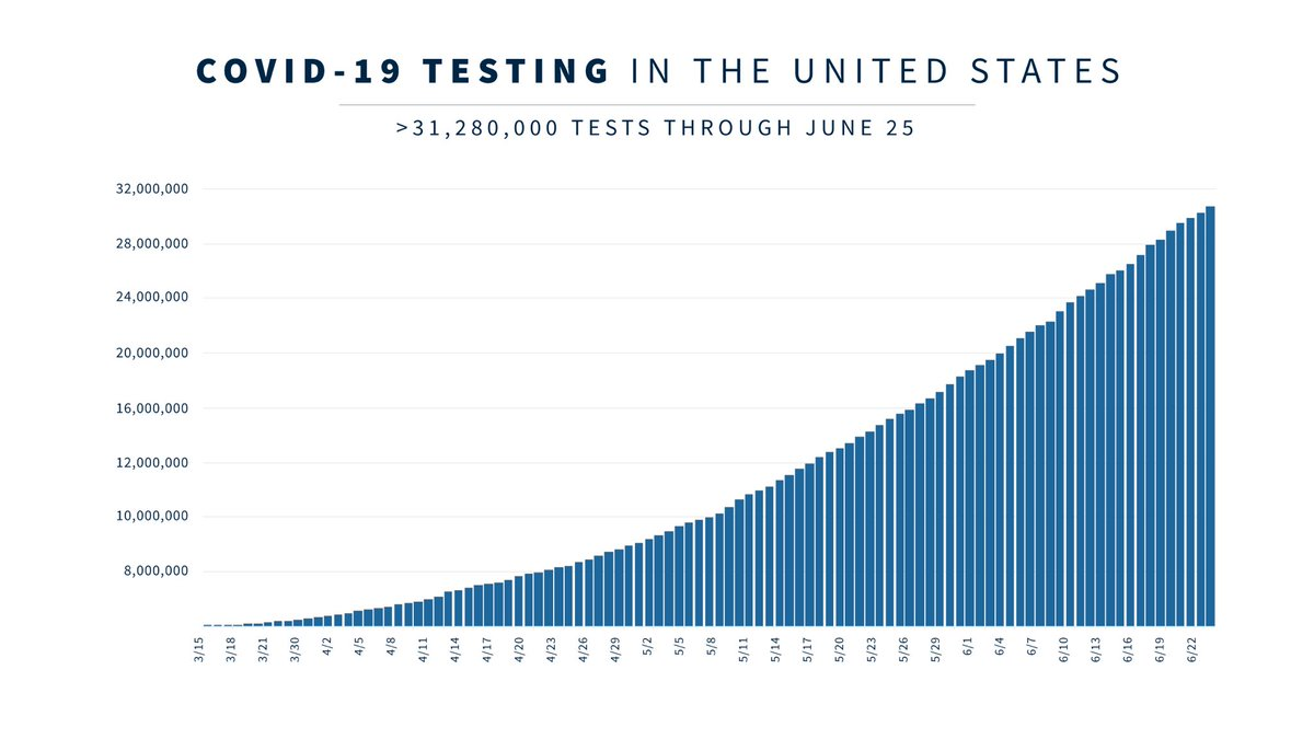 We have exponentially scaled testing capacity by partnering with the private sector and cutting regulatory red tape to go from fewer than 1,000 tests on February 26 to over 30 MILLION tests performed to date.