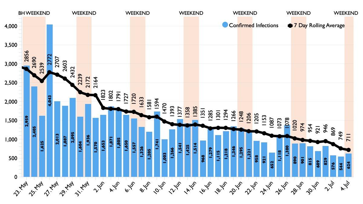 @ProfKarolSikora Last 6 weeks of UK COVID-19 infections based on day of report.