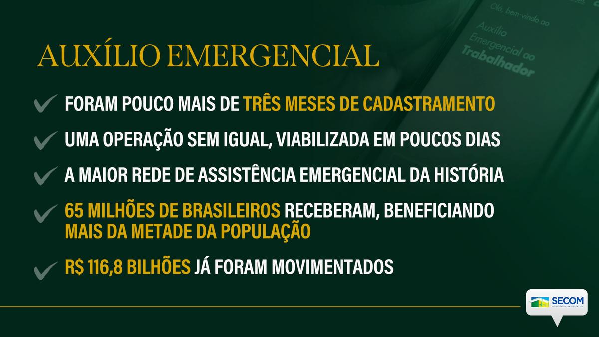 O maior programa de assistência emergencial da história já beneficiou 124,2 milhões de brasileiros de forma direta ou indireta. Desde o início do cadastramento do Auxílio Emergencial, 65,4 milhões de cidadãos foram considerados elegíveis.