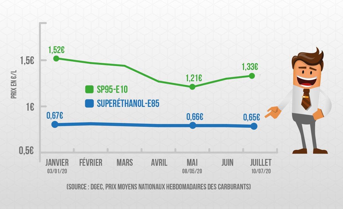 Alors que les prix des #carburants repartent à la hausse, celui du #Superéthanol #E85 est resté stable depuis le début de l'année 2020, à 0.65€/l à la pompe en moyenne et permet de faire de substantielles #économies. 🚘⛽️⛱️#bioéthanol #vacances2020 @lejsl
