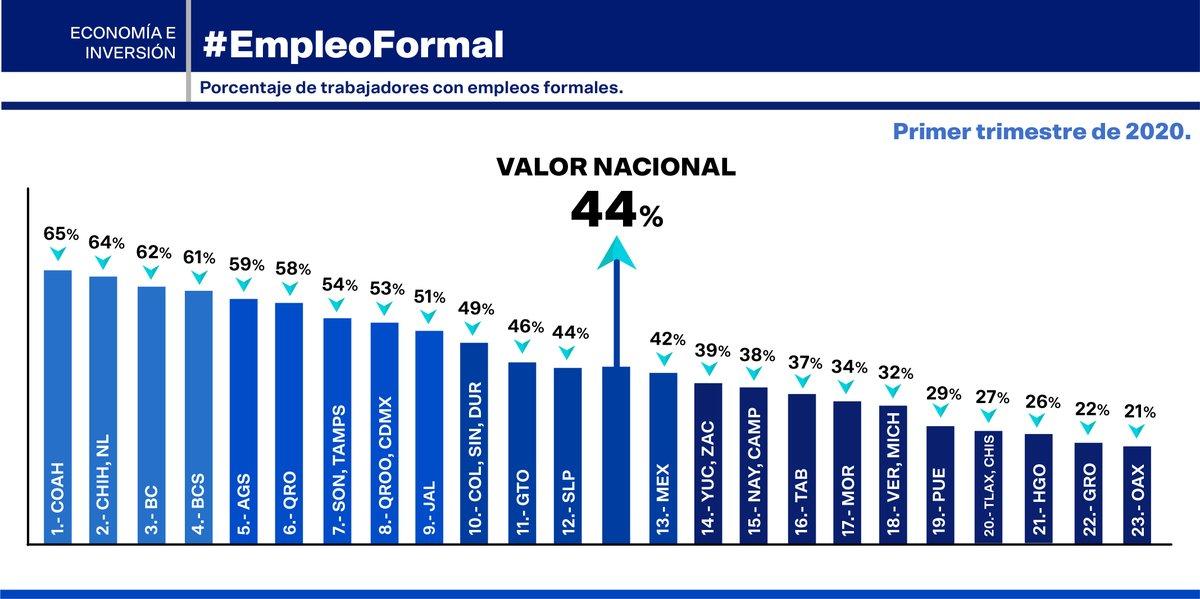 El Ranking Estatal de #EmpleoFormal muestra grandes asimetrías: mientras que en #Coahuila 6 de cada 10 trabajadores son formales, en #Oaxaca sólo 2. La formalidad protege el bienestar de trabajadores y familias; es necesario fomentarla y apoyarla desde el gobierno.