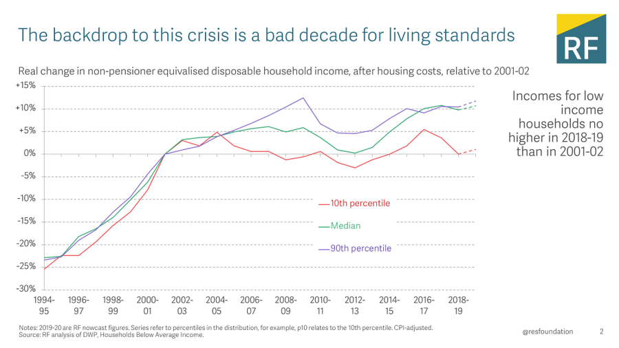 Incomes of poorest households are the same as they were in the early years of this century - none of us have anything to boast about on the poverty front