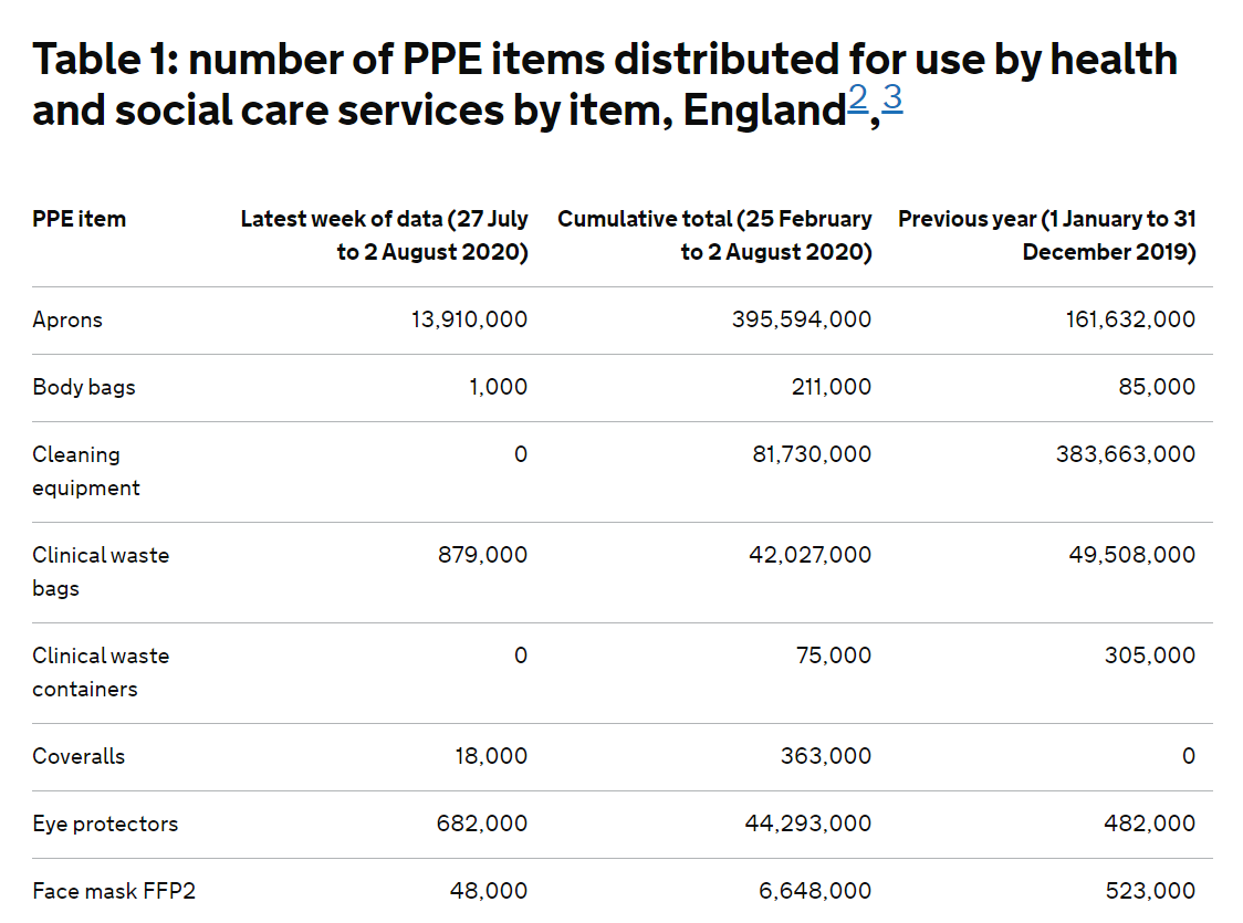 There's a little known table of what PPE has been distributed for use by the NHS in England. It shows that, in over five months, we only consumed 6.6m FFP2 facemasks. Goodness knows why we tried to buy 50m from Liz Truss' adviser, Andrew Mills (