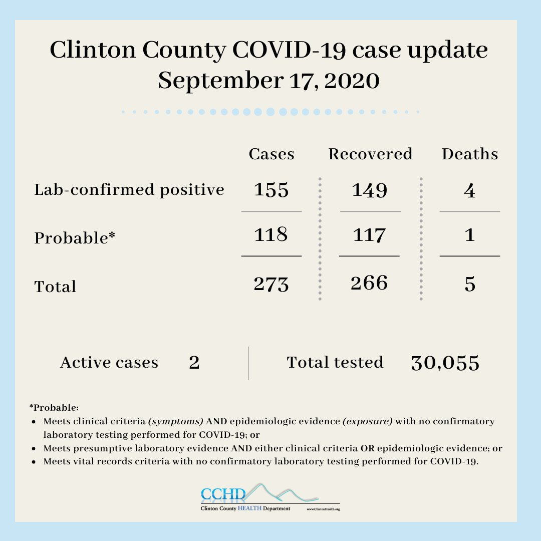 Here are today's Clinton County #COVID19 case updates.  As we start to settle in to our new back-to-school routines, we must continue to practice everyday safety measures. Avoiding gatherings, wear #facecoverings, maintain physical distance (6 feet), and #WashYourHands.