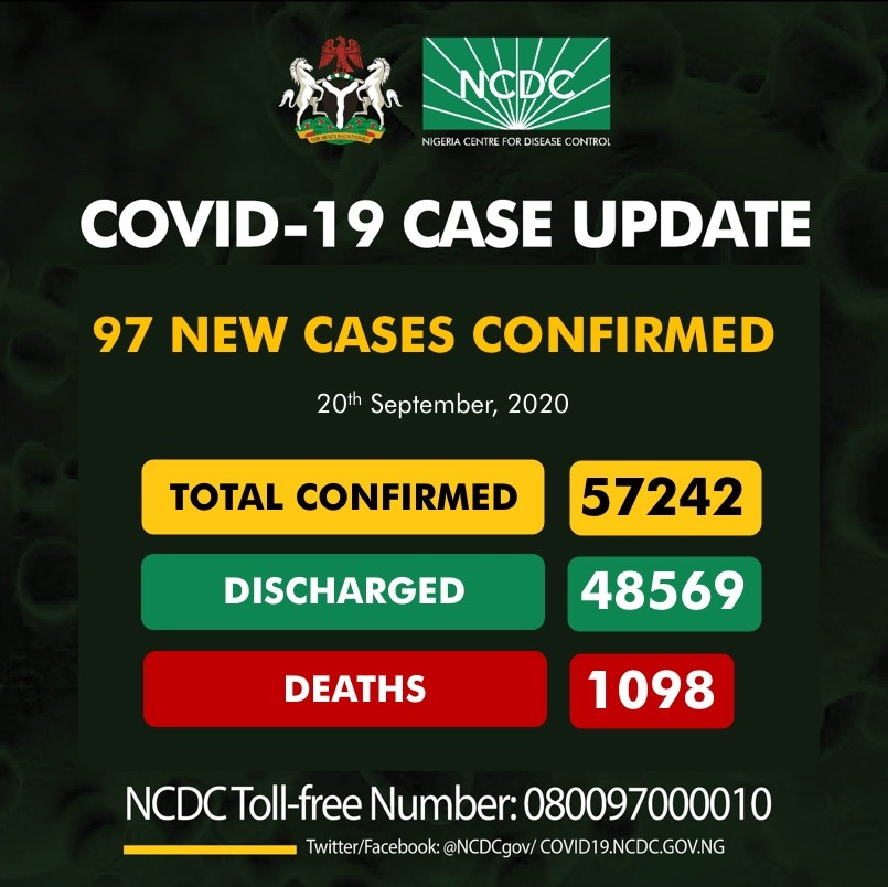 97 new cases of #COVID19Nigeria;  Lagos-46 Kwara-12 Rivers-11 Adamawa-4 Niger-4 Ogun-4 Osun-4 Ekiti-3 Imo-3 Kaduna-3 Plateau-2 FCT-1  57,242 confirmed 48,569 discharged 1,098 deaths https://t.co/TcUEHwZMaI