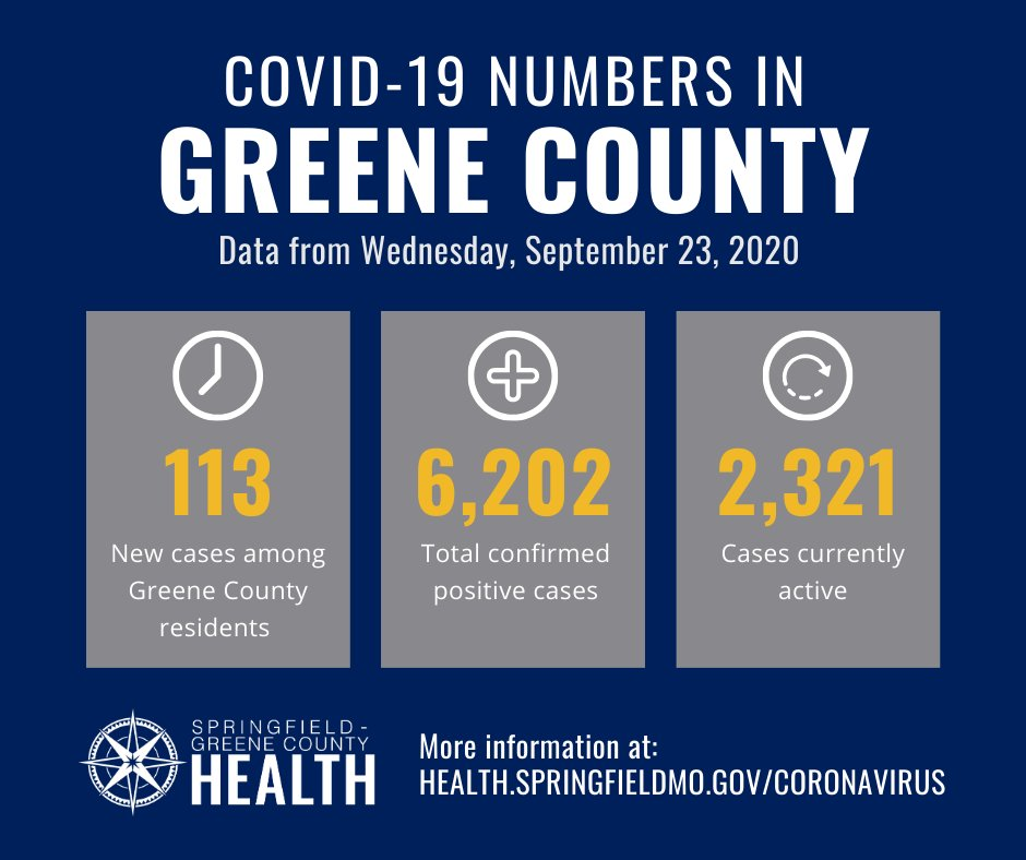Yesterday (Wednesday, September 23), we received 113 confirmed COVID-19 cases in Greene County. Our current total is 6,202 confirmed cases.