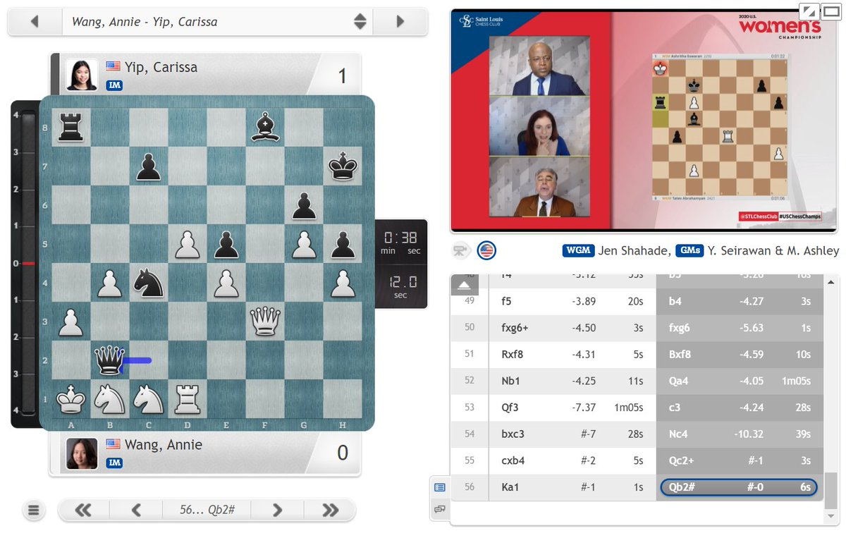 test Twitter Media - 7-time US Women's Champion Irina Krush gains the lead after US Girls Champion Carissa Yip mates previous leader Annie Wang! https://t.co/QpASilCa9I  #c24live #USChessChamps https://t.co/I3apwZdNj4