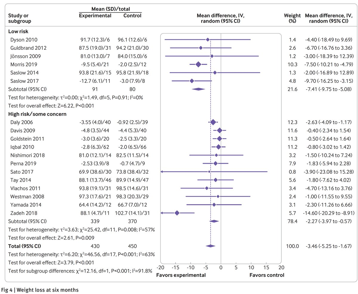 test Twitter Media - Low carbohydrate diets to promote remission from #diabetes: a systematic review and meta-analysis provides some support https://t.co/T5KxgHHbK5 @bmj_latest   @methodsnerd and colleagues https://t.co/nVHBv1vQ9A