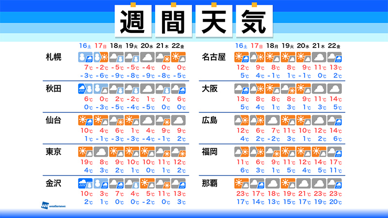 test ツイッターメディア - 【週間天気】この先1週間の天気のポイント  ・土曜日の東京は19℃予想  ・大学入学共通テストは北日本や北陸で雪や雨  ・週明けは北日本で荒れた天気に ▼詳しくはこちら▼ https://t.co/atUuWwWrGZ https://t.co/Ulg94yUqMY