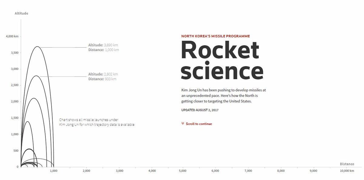 Rocket Science: @ReutersGraphics charts North Korea missile trajectories.