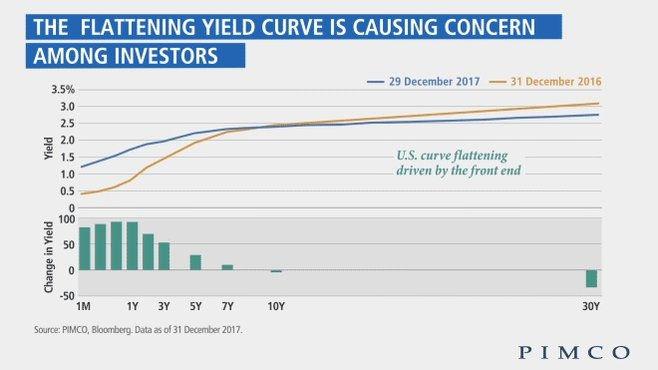 Learn why yield curve flattening doesn't necessarily imply an impending...